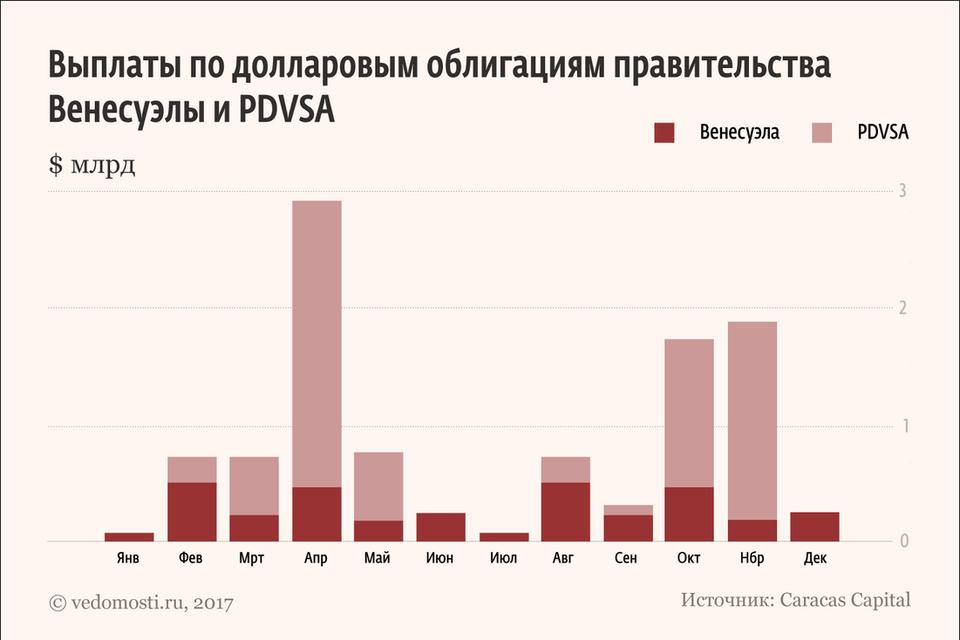 «Роснефть» весной выдала венесуэльской PDVSA очередной аванс на $1 млрд
