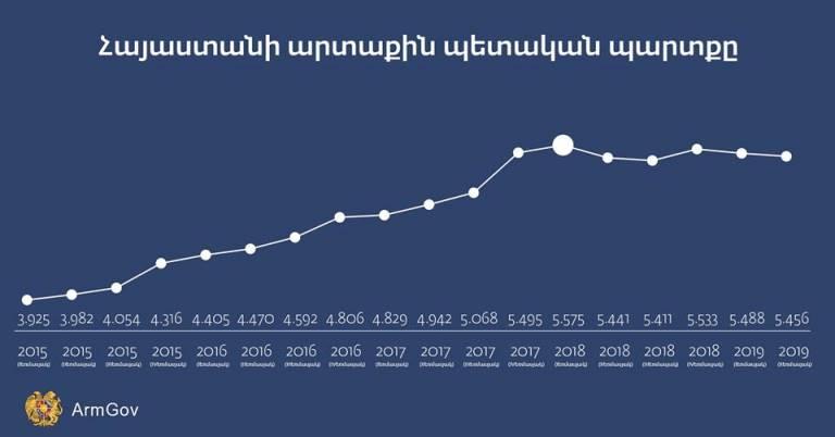 Никол Пашинян о снижении внешнего долга Армении