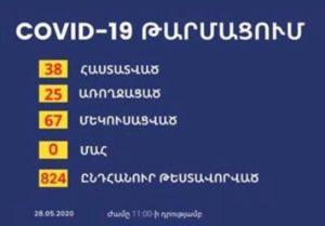 В Арцахе новых случаев заражения коронавирусом нет, общее число заразившихся по-прежнему 38