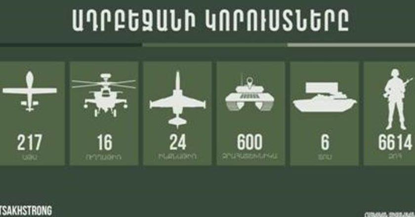 Потери азербайджанских фашистов по последним данным: 11 БПЛА, 2 ТОС, 12 единиц бронетехники, 75 жертв