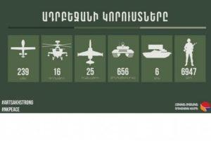 Потери Азербайджана в живой силе составили 6947 человек