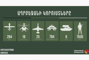 Потери Азербайджана — 7630 человек