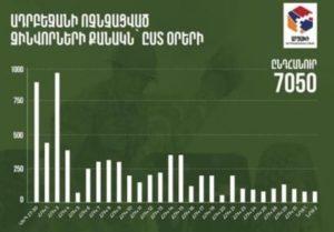 Информационный штаб Арцаха опубликовал данные о потерях живой силы противника