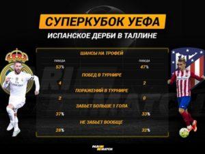 Ставки и прогнозы на Суперкубок
