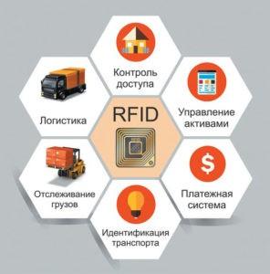 Особенности RFID-меток и сфера их применения