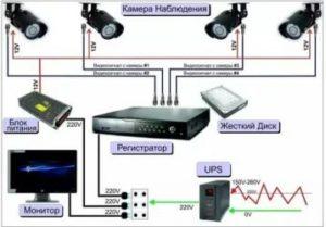 Пошаговая инструкция по монтажу наружного видеонаблюдения