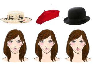 Выбор шапки по форме лица