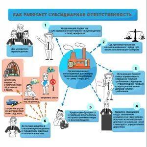Новые правила привлечения к субсидиарной ответственности