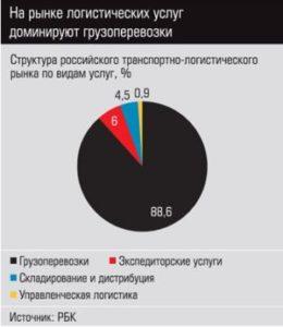 Современный рынок логистических услуг в России
