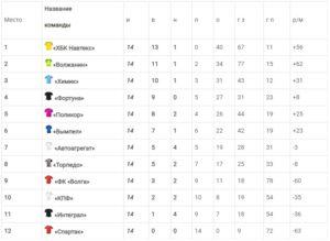 Турнирная таблица чемпионата Швеции по футболу 2021 года