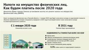 Налог на имущество физических лиц в 2021 году